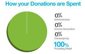 100percentdonation