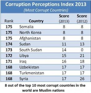 most-corrupt-293x300