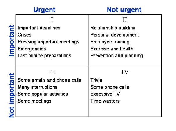 time_management_matrix1