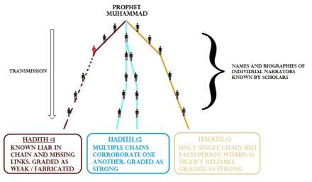 hadith-analysis