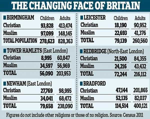 uk-muslim-vs-christian-statistics-600x478