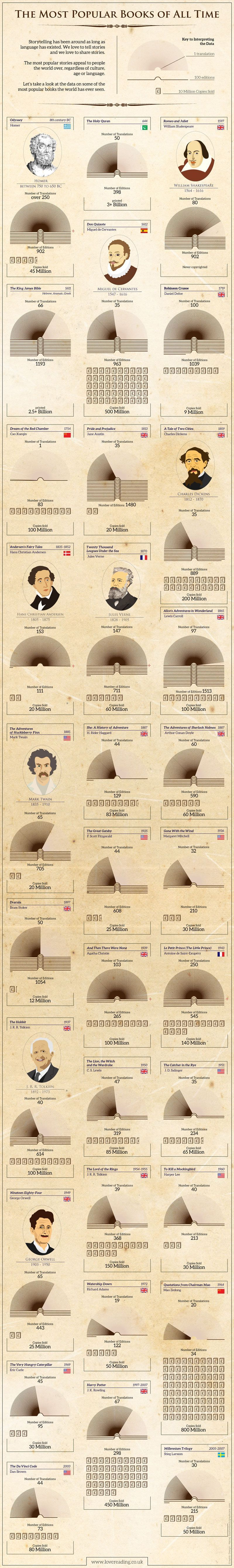 The All Time Most Popular Books In The World Revealed Quran Most